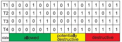 Таблица возможных состояний ключей длятрехуровневых инверторов