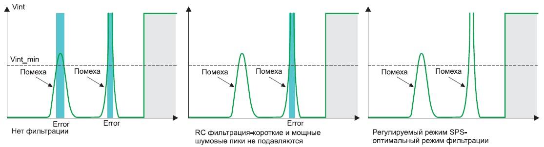 Возможность адаптации режима SPS позволяет обеспечить оптимальное соотношение