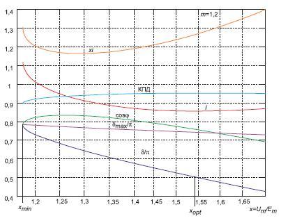 Зависимости основных характеристик синхронного двигателя ототносительной амплитуды фазного напряжения припостоянной величине относительного момента m = 1,2