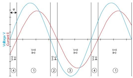 Диаграмма токов и напряжений наиндуктивной нагрузке