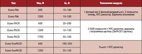 IGBT-модули серии Econo