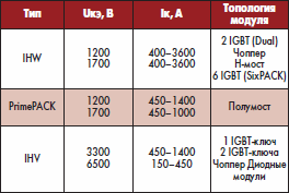IGBT-модули большой мощности