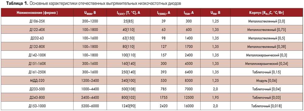 Таблица. Основные характеристики отечественных выпрямительных низкочастотных диодов