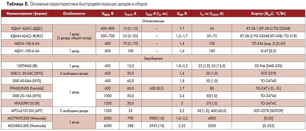 Таблица. Основные характеристики быстродействующих диодов и сборок