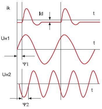 Временные графики выходного тока и напряжений несимметричного инвертора