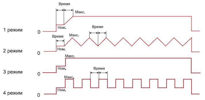 Режимы работы Стенд управляемой нагрузки электропривода