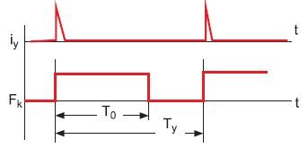 Коммутирующая функция расчетной схемы полирезонансного инвертора