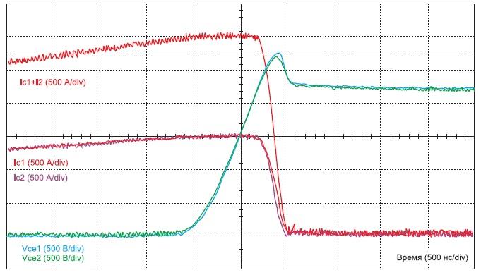 Осциллограммы выключения двух параллельно включенных IGBT-модулей