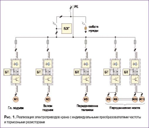 Реализация электроприводов крана с индивидуальными преобразователями частоты и тормозными резисторами