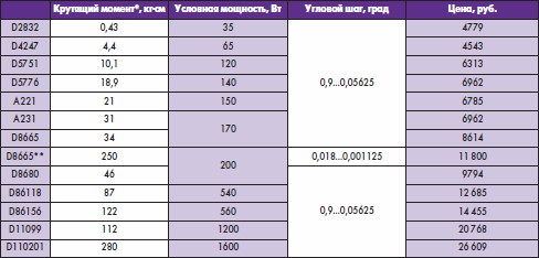 Характеристики шаговых электроприводов