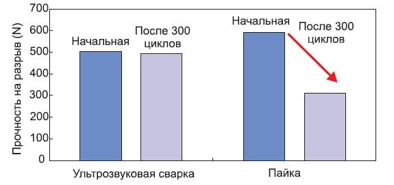 Потери прочности соединения терминала при термоциклировании