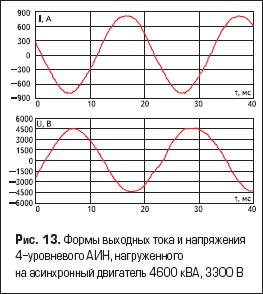 Формы выходных тока и напряжения 4-уровневого АИН, нагруженного на асинхронный двигатель 4600 кВА, 3300 В