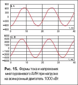 Формы тока и напряжения многоуровневого АИН при нагрузке на асинхронный двигатель 1000 кВт