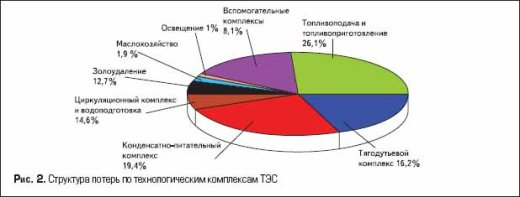 Структура потерь по технологическим комплексам ТЭС