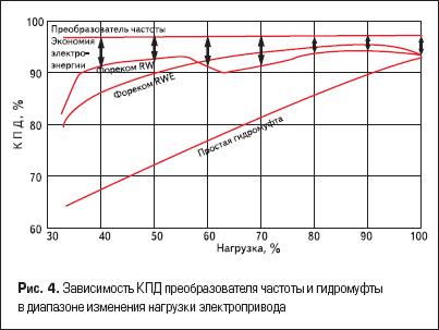 Зависимость КПД преобразователя частоты и гидромуфты в диапазоне изменения нагрузки электропривода