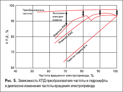 Зависимость КПД преобразователя частоты и гидромуфты в диапазоне изменения частоты вращения электропривода