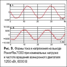 Формы тока и напряжения на выходе PowerFlex7000 при номинальных нагрузке и частоте вращения асинхронного двигателя 1250 кВт, 6000 В