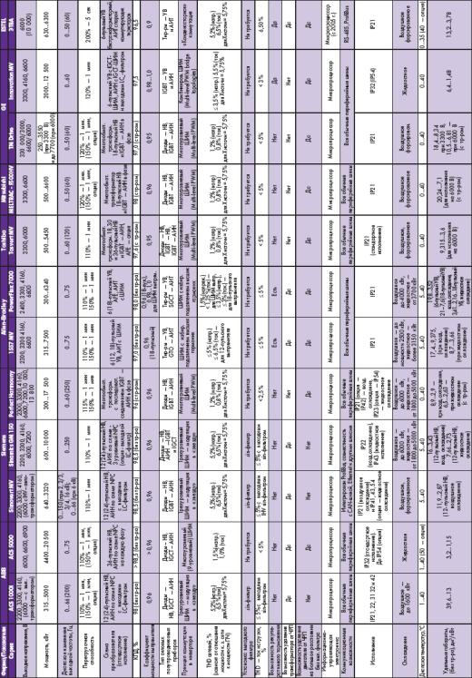 Сравнительные характеристики высоковольтных ПЧ
