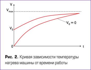 Кривая зависимости температуры нагрева машины от времени работы