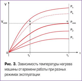 Зависимость температуры нагрева машины от времени работы при различных режимах эксплуатации