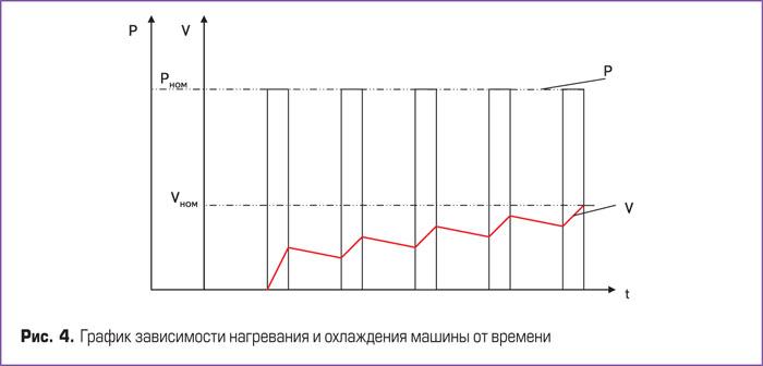 график зависимости нагревания и охлеждения машины от времени