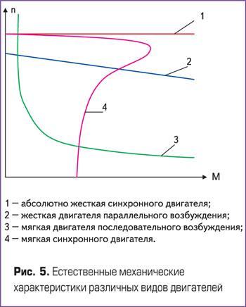 Естественные механические характеристики различных видов двигателя