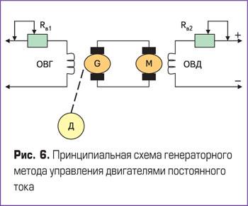 Принципиальная схема генераторного метода управления двигателем постоянного тока