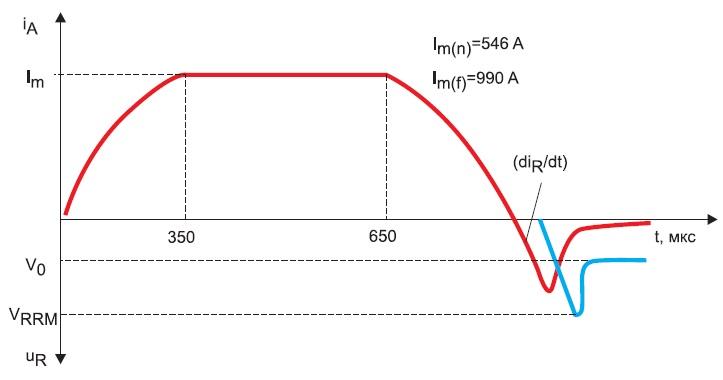 Временная диаграмма токов
