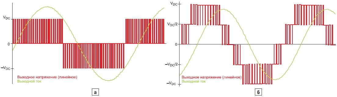 Эпюры напряжений и токов 2L- и 3L-схем
