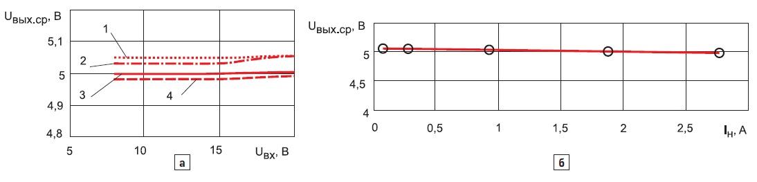 Экспериментальные зависимости изменения выходного напряжения приизменении входного