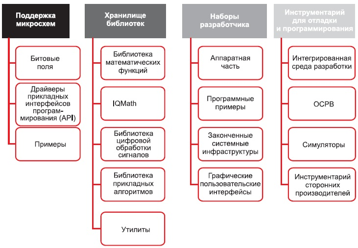 Структура controlSUITE