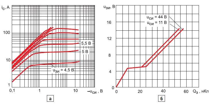 Выходные характеристики транзистора IRFZ44N при+25°C;