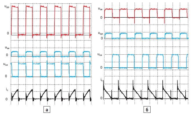 Осциллограммы процессов переключений транзисторов в режиме непрерывного тока преобразователя согласно рис. 12