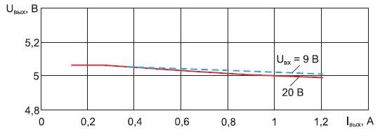 Экспериментальные нагрузочные характеристики понижающего импульсного преобразователя с синхронным переключателем