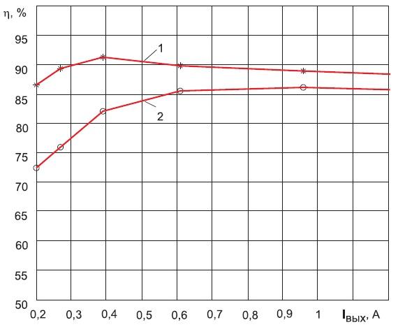 Экспериментальные зависимости изменения КПД понижающего импульсного преобразователя оттока нагрузки