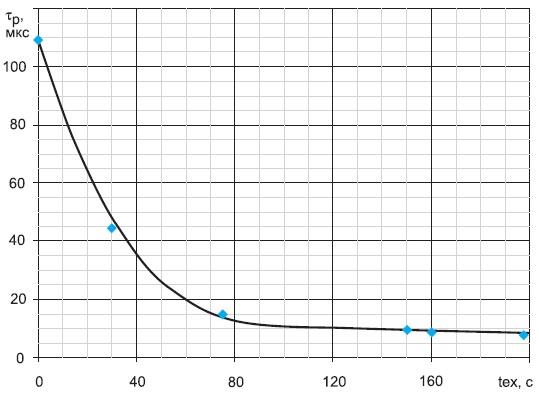График зависимости времени жизни неосновных носителей заряда