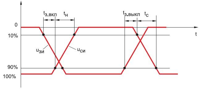 Упрощенные кривые, иллюстрирующие правила отсчета интервалов времени припереключениях транзистора, принятые фирмой-производителем
