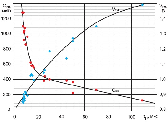 Зависимости заряда обратного восстановления диода и прямого падения напряжения