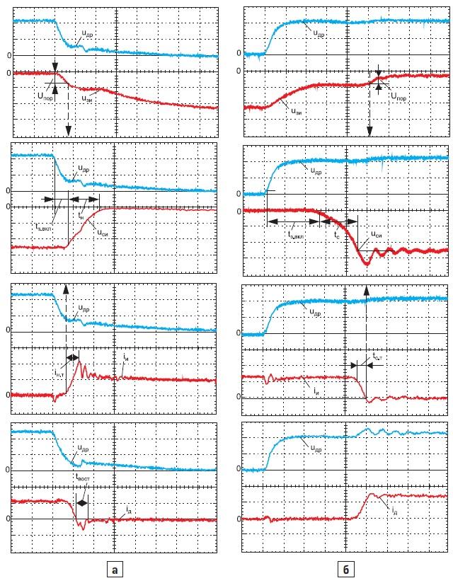 Осциллограммы процессов переключения в режиме непрерывного тока