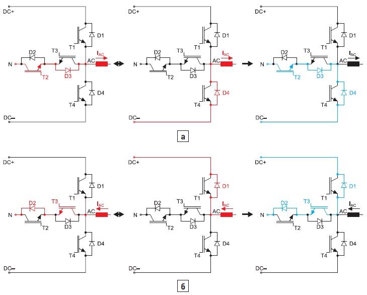 Схема ТNPC: а) пути тока(красные), цепи коммутации(голубые) длярабочей зоны 2; б) длярабочей зоны 4