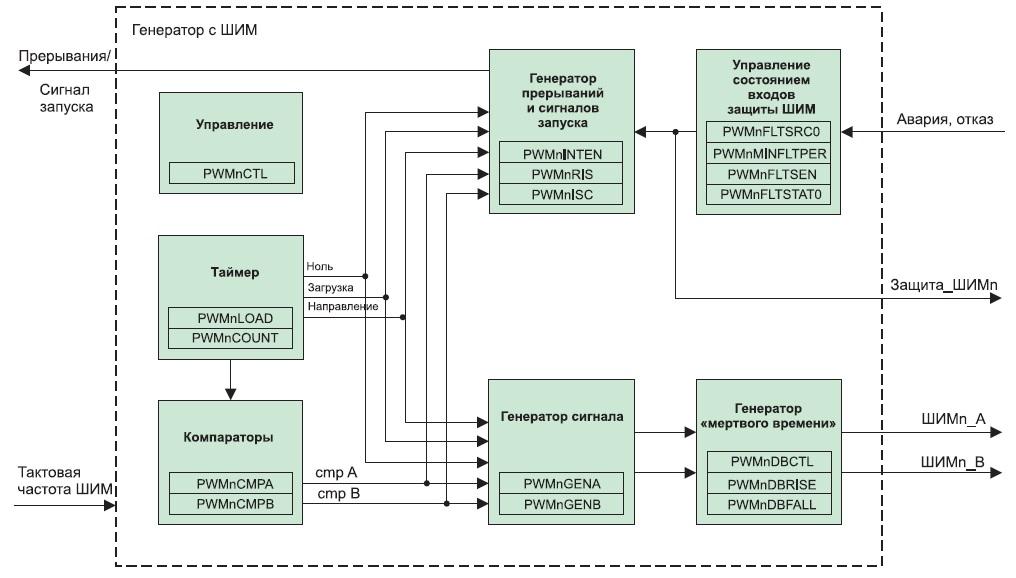 Блок-схема одного канала ШИМ