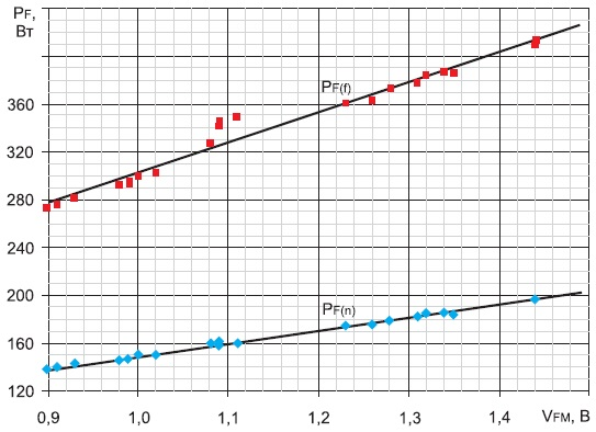Зависимость статической мощности потерь диода ДЛ153-2000