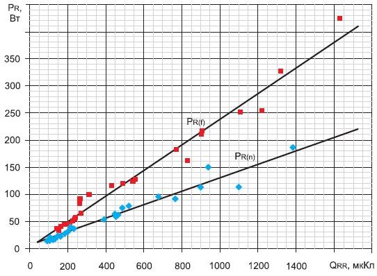 Зависимость динамической мощности потерь диода ДЛ153-2000 отзаряда обратного восстановления