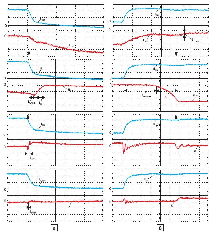 Осциллограммы процессов переключения врежиме прерывистого тока