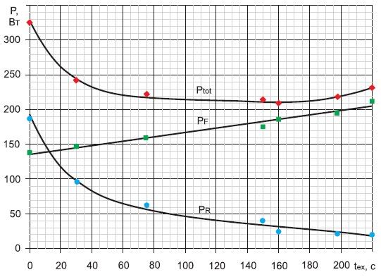 Зависимость мощности потерь в диодах ДЛ153-2000 начастоте 500 Гц