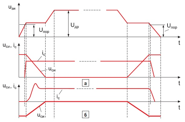 Упрощенные кривые процессов включения ивыключения силового транзистора