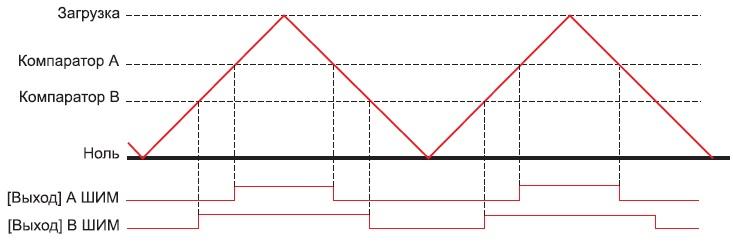 Пример работы ШИМ в режиме Count-Up/Down