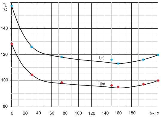 График зависимости температуры кремниевой структуры