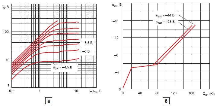 Выходные характеристики транзистораIRF4905 при+25°C;