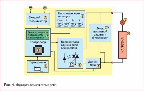 Функциональная схема реле